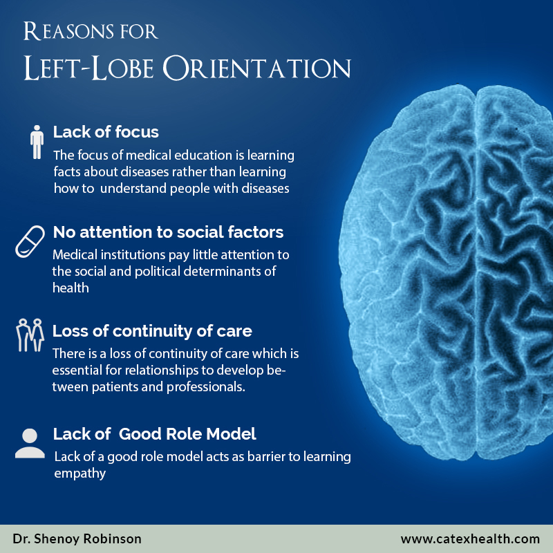 Reasons-for-left-lobe-orientation