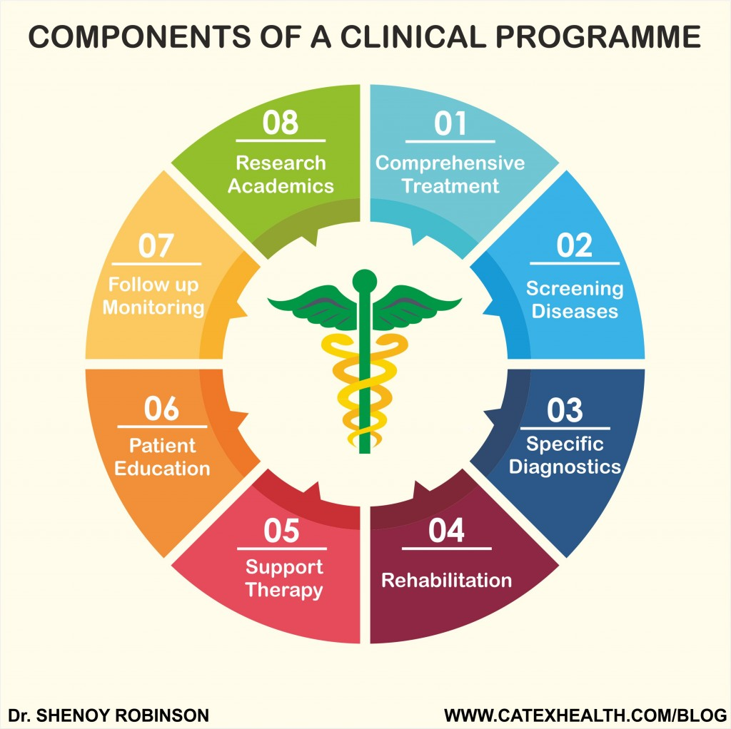 components-of-a-clinical-programme